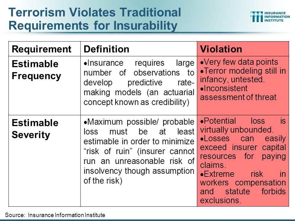 Terrorism Violates Traditional Requirements for Insurability