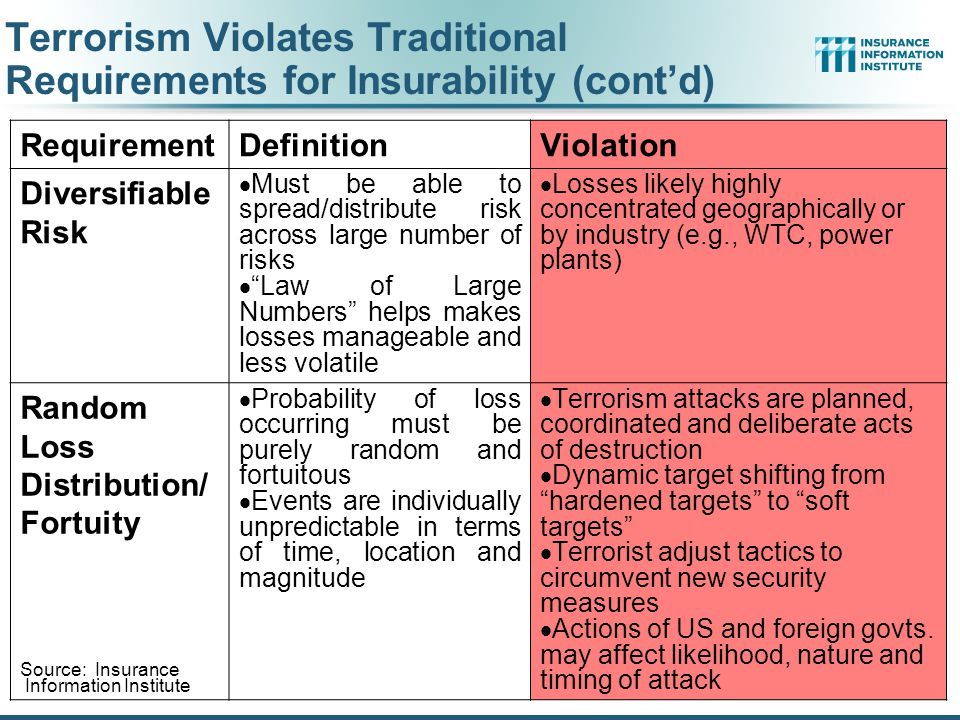 Terrorism Violates Traditional Requirements for Insurability (cont'd)