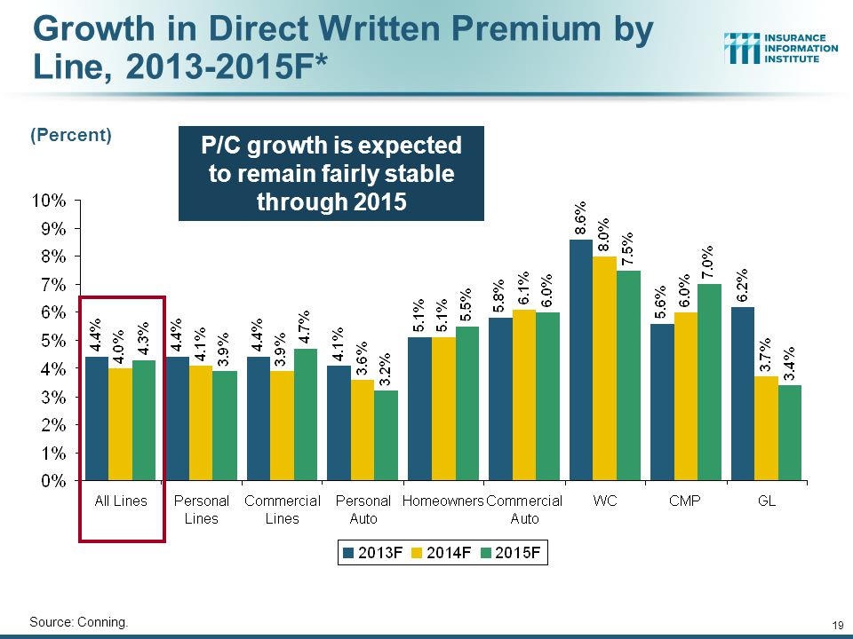 Growth in Direct Written Premium by Line, 2013-2015F*
