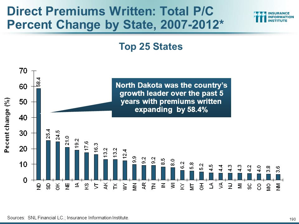 Direct Premiums Written: Total P/C Percent Change by State, 2007-2012*