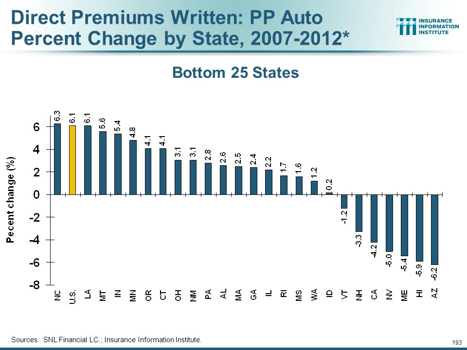 Direct Premiums Written: PP Auto Percent Change by State, 2007-2012*