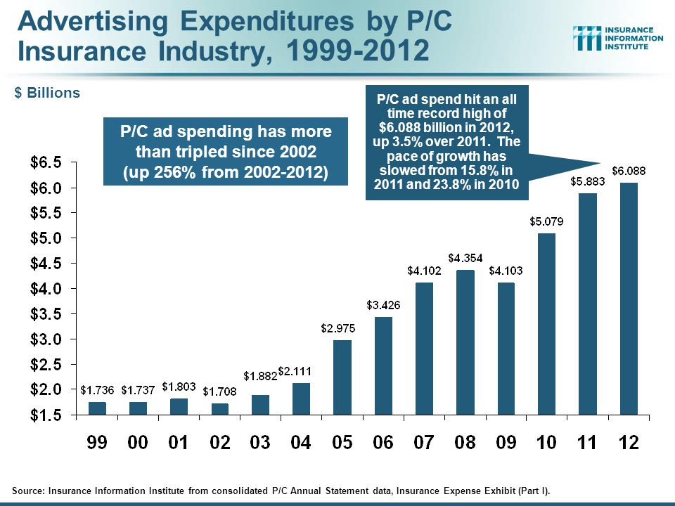 Advertising Expenditures by P/C Insurance Industry, 1999-2012