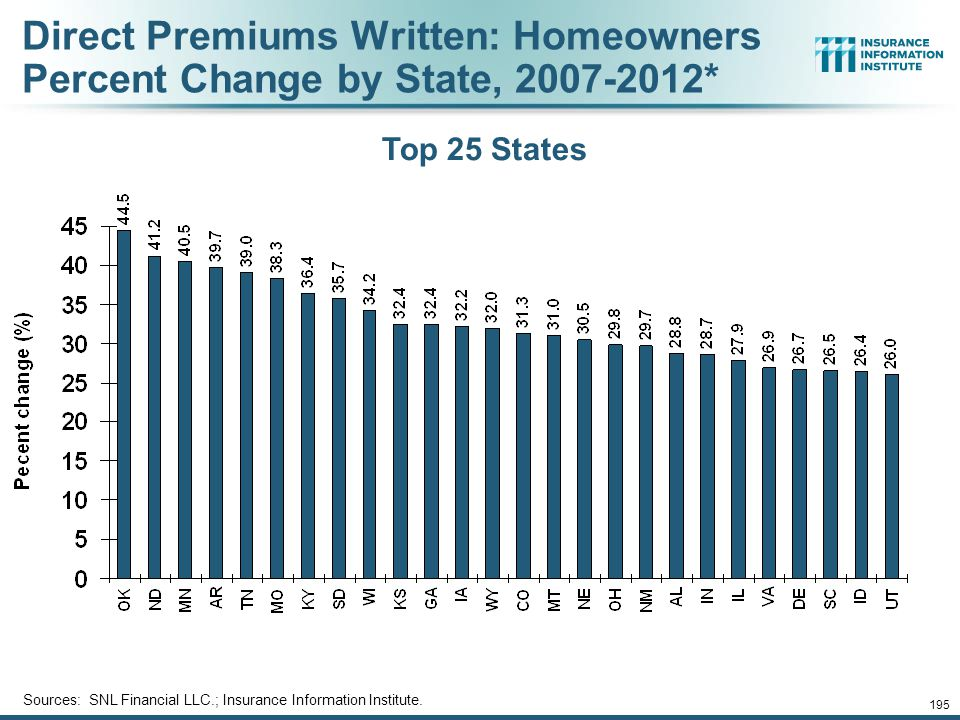 Direct Premiums Written: Homeowners Percent Change by State, 2007-2012*