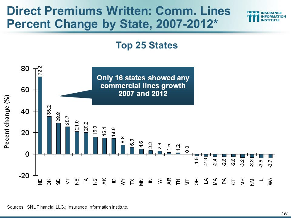 Only 16 states showed any commercial lines growth 2007 and 2012