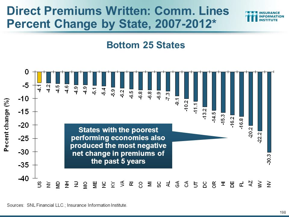 Direct Premiums Written: Comm. Lines Percent Change by State, 2007-2012*