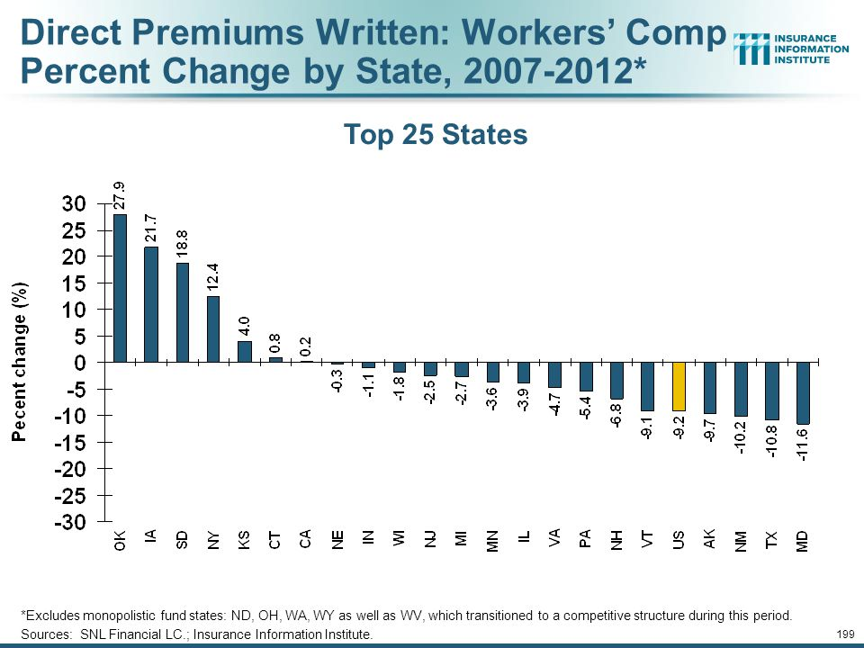 Direct Premiums Written: Workers' Comp Percent Change by State, 2007-2012*