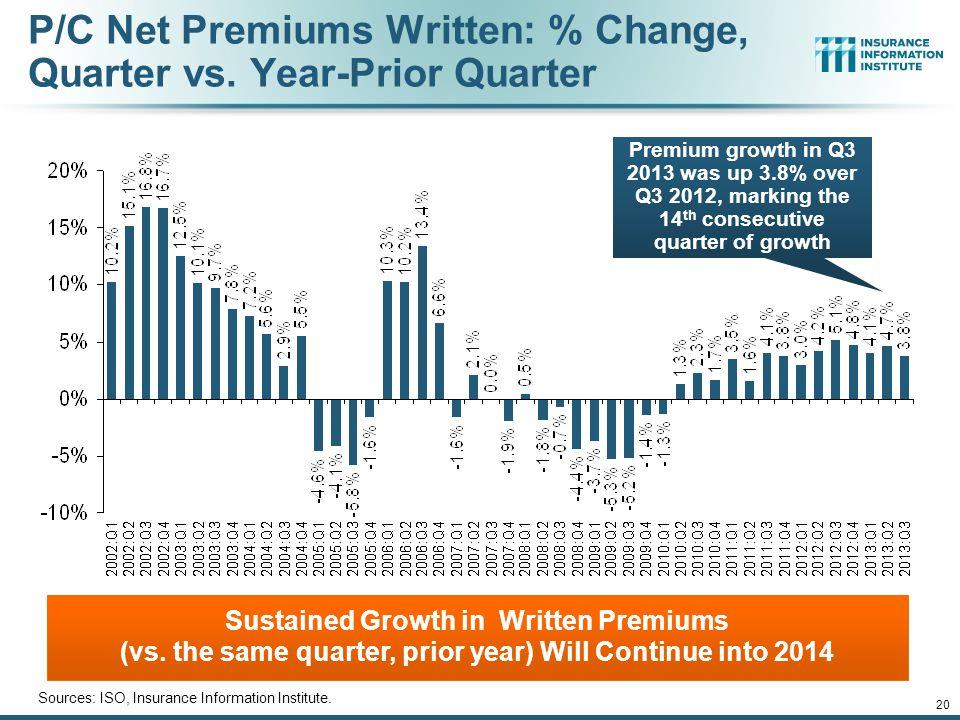 P/C Net Premiums Written: % Change, Quarter vs. Year-Prior Quarter