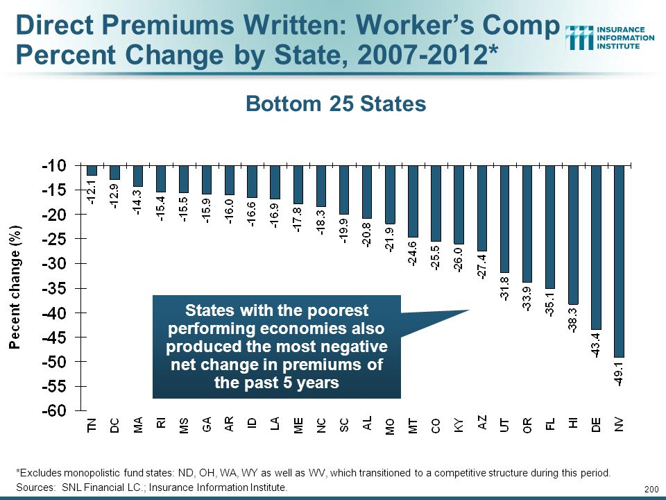 Direct Premiums Written: Worker's Comp Percent Change by State, 2007-2012*