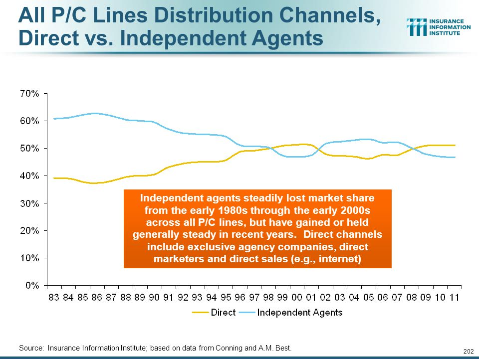 All P/C Lines Distribution Channels, Direct vs. Independent Agents
