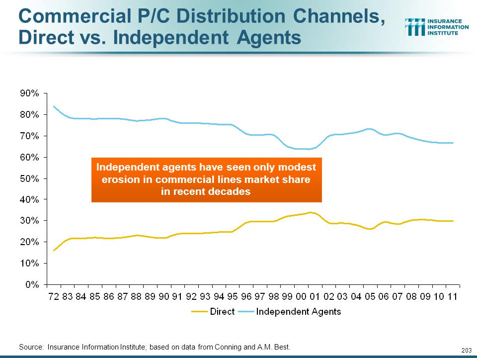 Commercial P/C Distribution Channels, Direct vs. Independent Agents