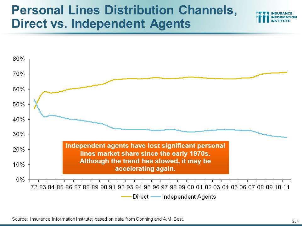 Personal Lines Distribution Channels, Direct vs. Independent Agents
