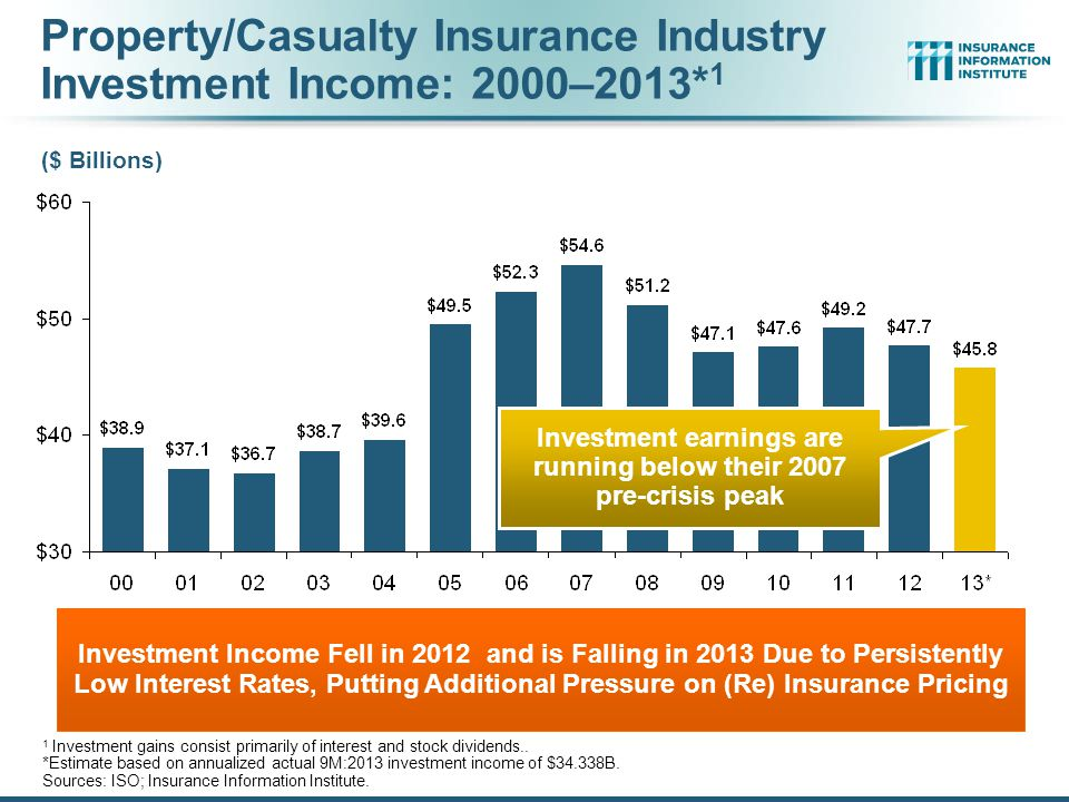 Property/Casualty Insurance Industry Investment Income: 2000–2013*1