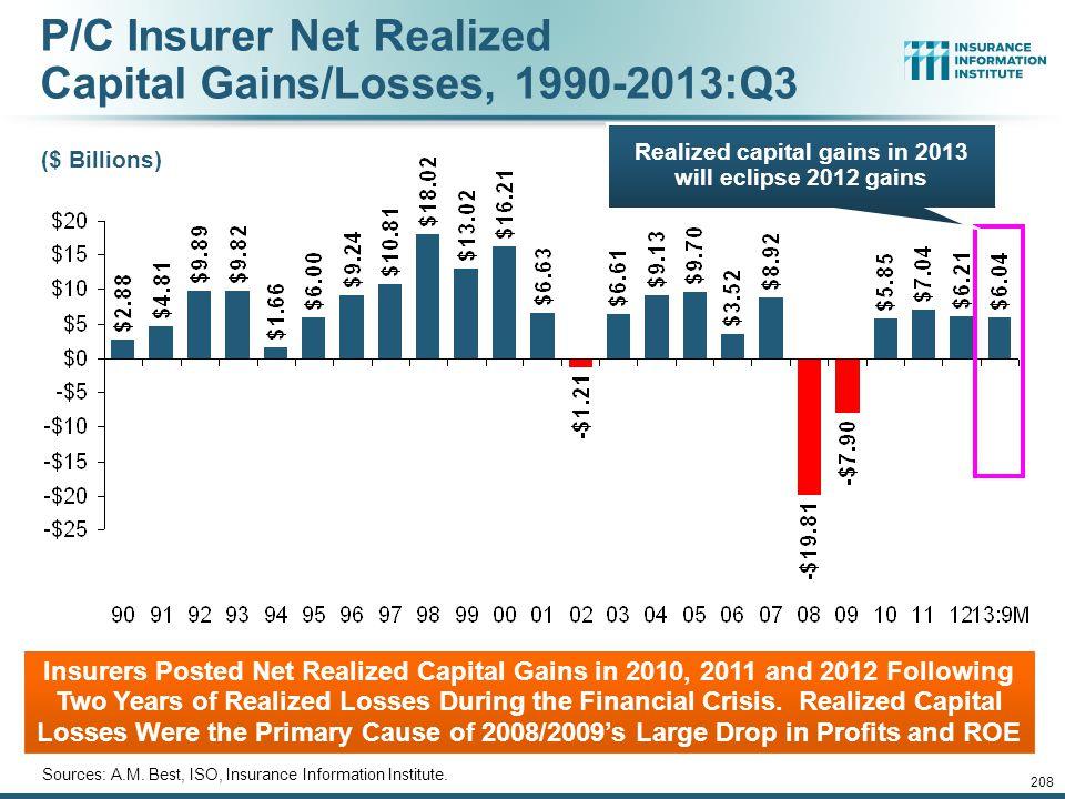 P/C Insurer Net Realized Capital Gains/Losses, 1990-2013:Q3