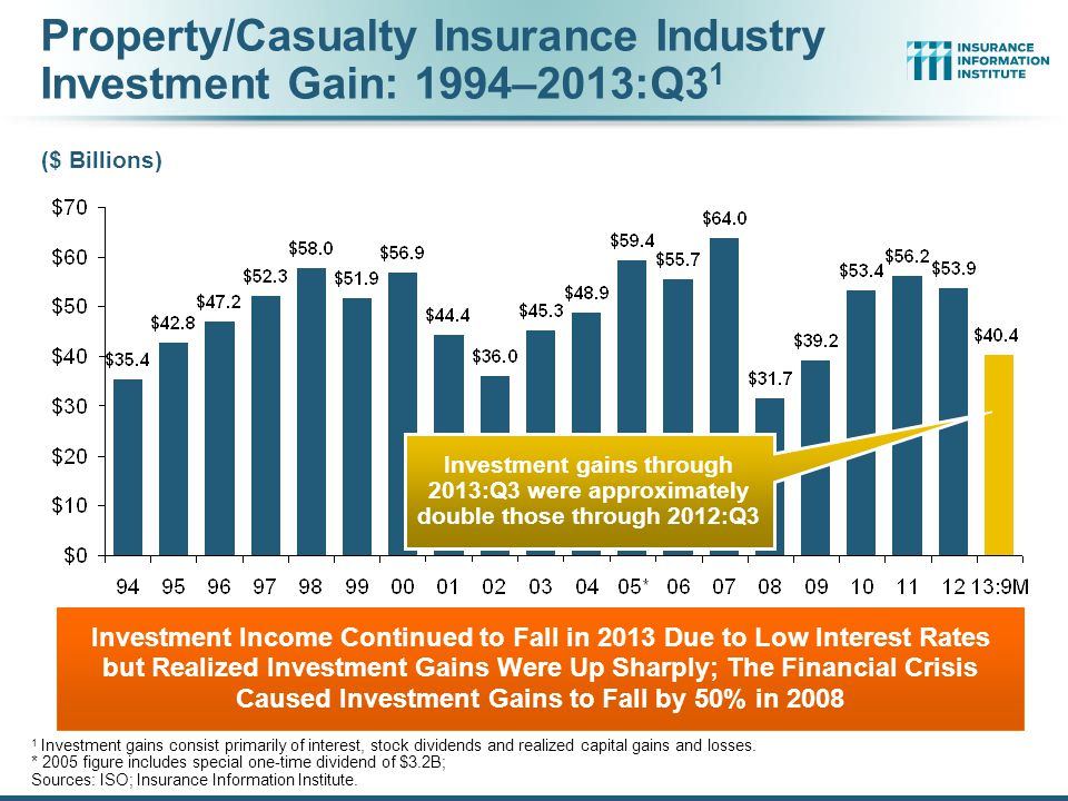 Property/Casualty Insurance Industry Investment Gain: 1994–2013:Q31
