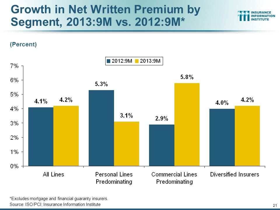 Growth in Net Written Premium by Segment, 2013:9M vs. 2012:9M*
