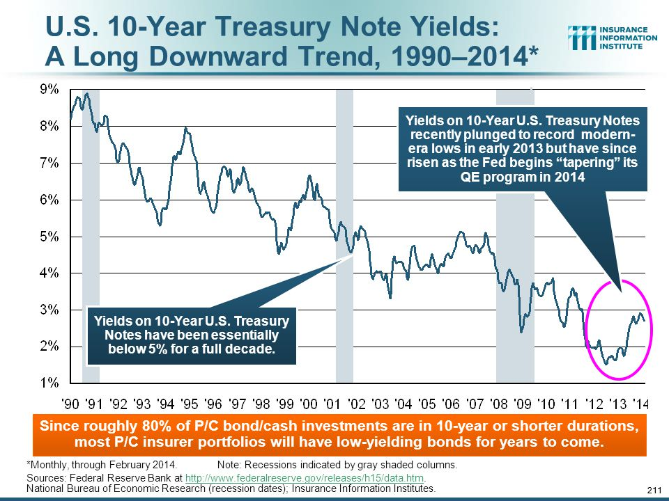 U.S. 10-Year Treasury Note Yields: A Long Downward Trend, 1990–2014*