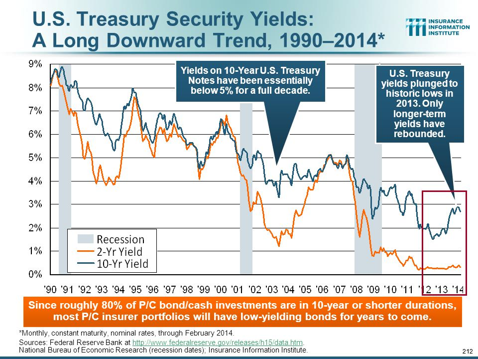 U.S. Treasury Security Yields: A Long Downward Trend, 1990–2014*