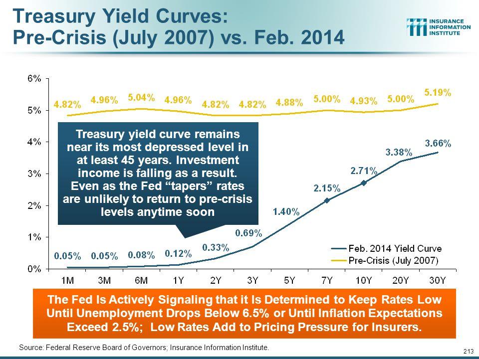 Treasury Yield Curves: Pre-Crisis (July 2007) vs. Feb. 2014