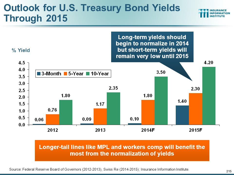 Outlook for U.S. Treasury Bond Yields Through 2015