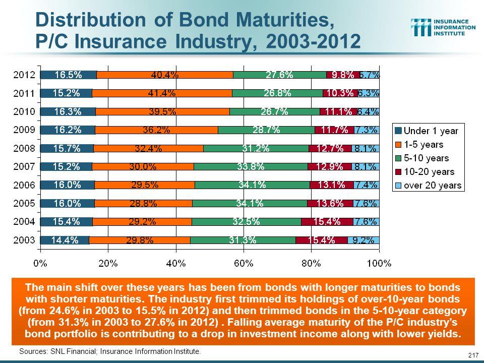 Distribution of Bond Maturities, P/C Insurance Industry, 2003-2012