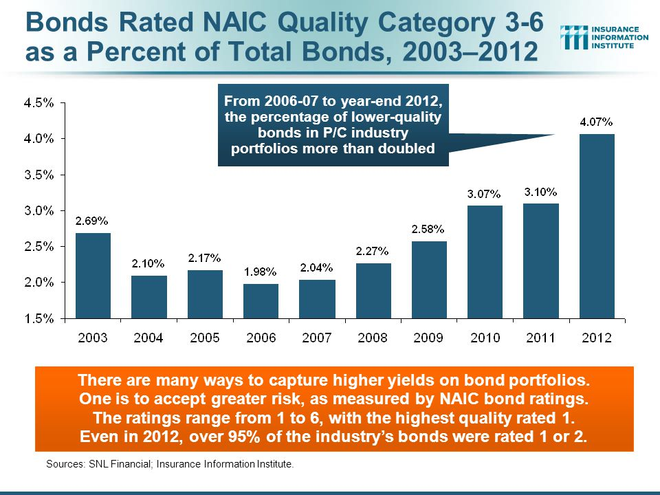 Bonds Rated NAIC Quality Category 3-6 as a Percent of Total Bonds, 2003–2012