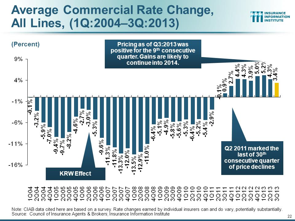 Average Commercial Rate Change, All Lines, (1Q:2004–3Q:2013)