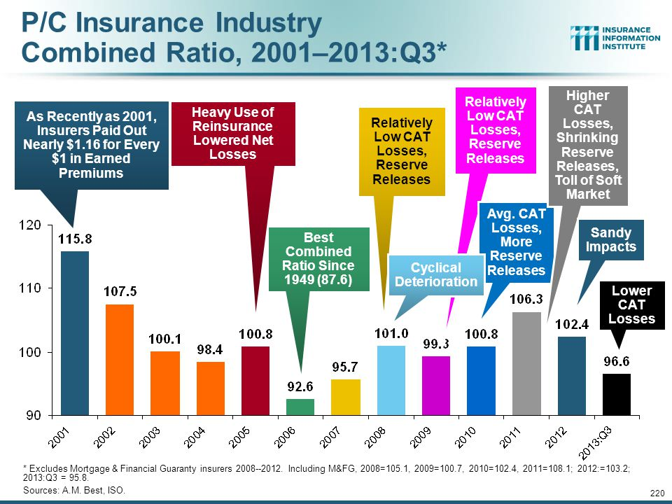 P/C Insurance Industry Combined Ratio, 2001–2013:Q3*