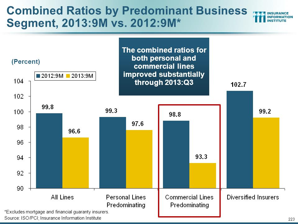 Combined Ratios by Predominant Business Segment, 2013:9M vs. 2012:9M*
