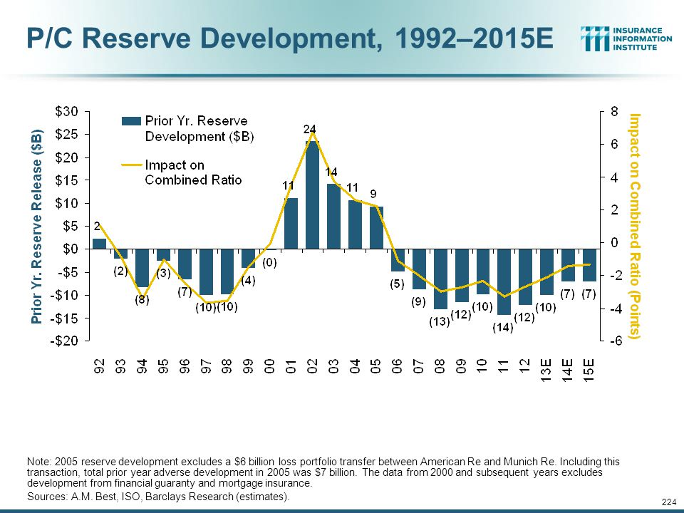 P/C Reserve Development, 1992–2015E
