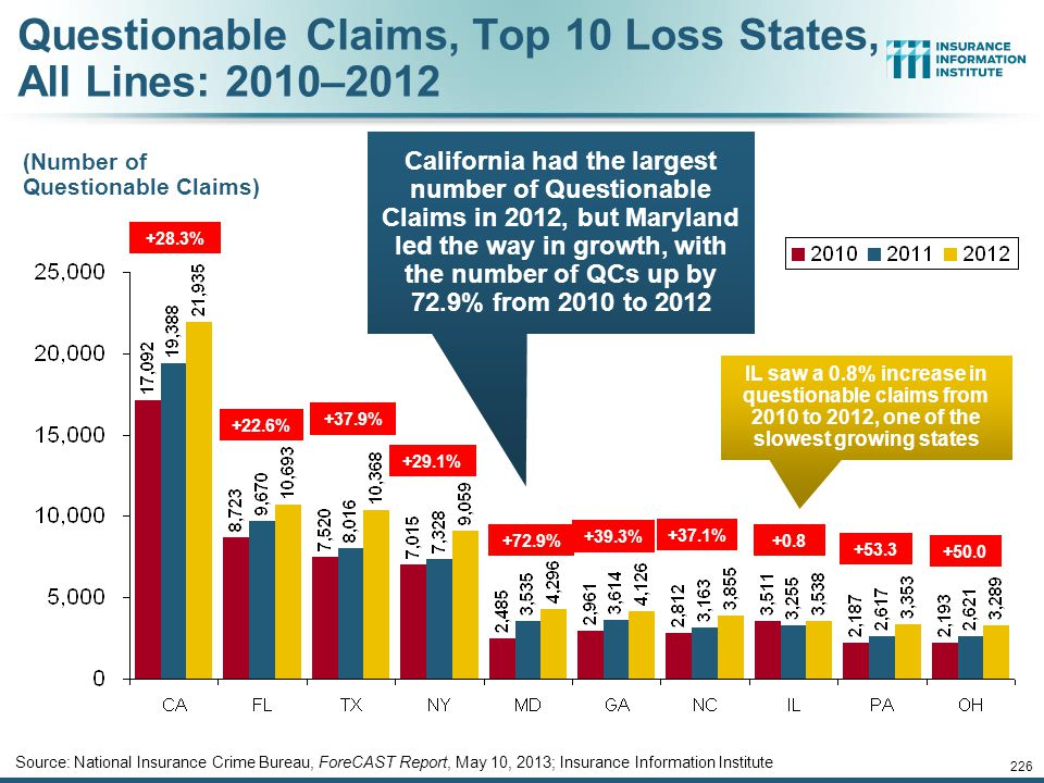Questionable Claims, Top 10 Loss States, All Lines: 2010–2012
