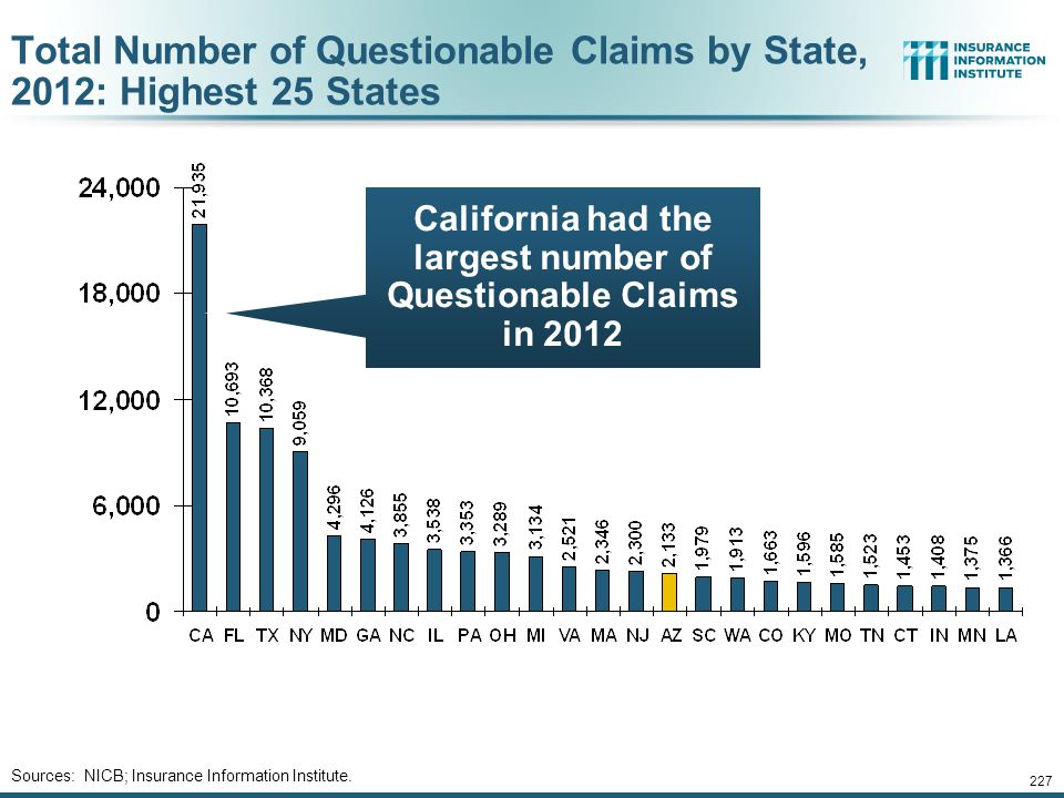 Total Number of Questionable Claims by State, 2012: Highest 25 States