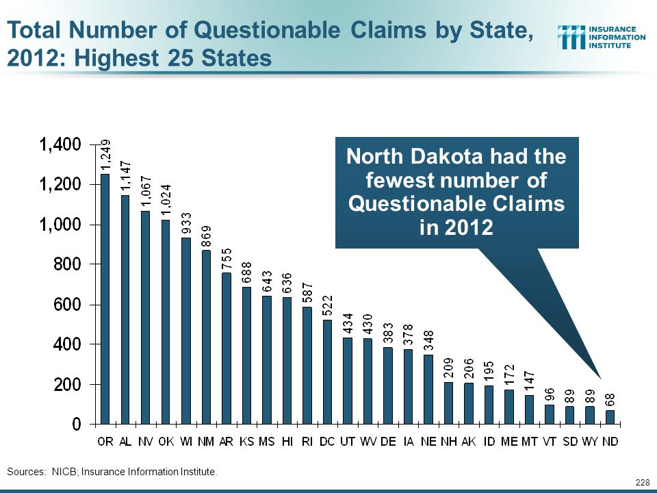 North Dakota had the fewest number of Questionable Claims in 2012