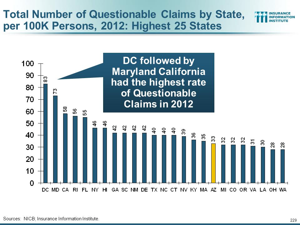 Total Number of Questionable Claims by State, per 100K Persons, 2012: Highest 25 States