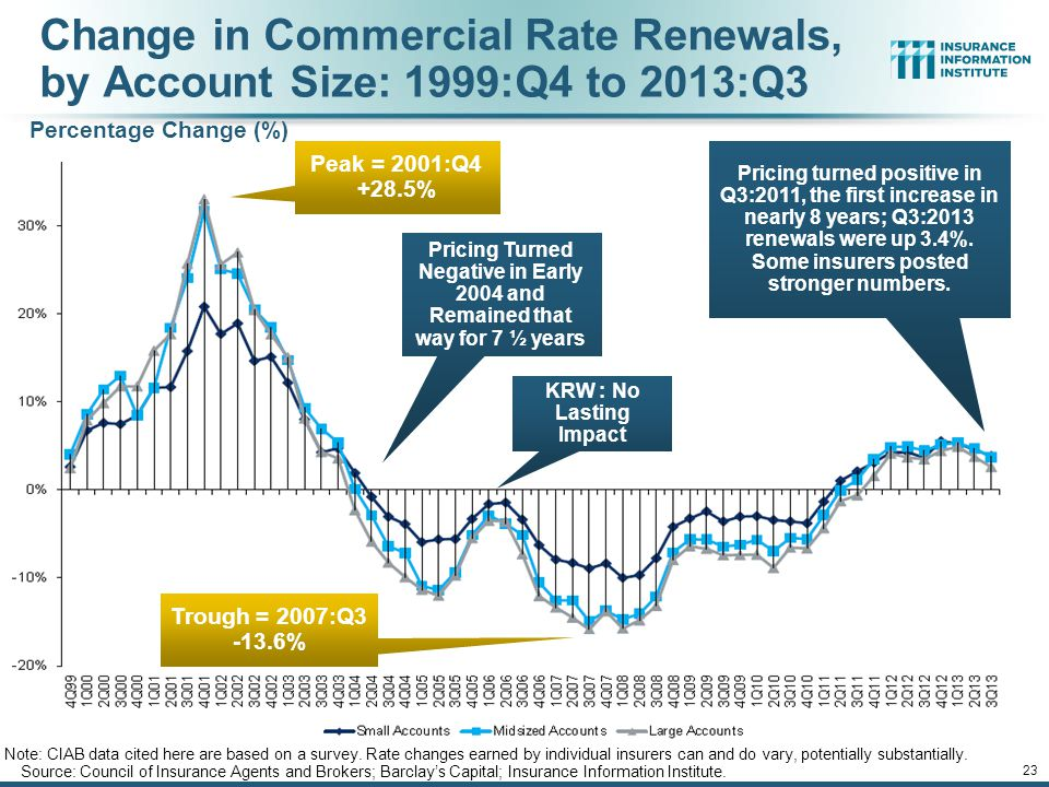 Change in Commercial Rate Renewals, by Account Size: 1999:Q4 to 2013:Q3