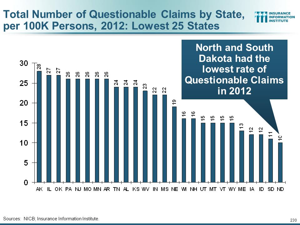 Total Number of Questionable Claims by State, per 100K Persons, 2012: Lowest 25 States