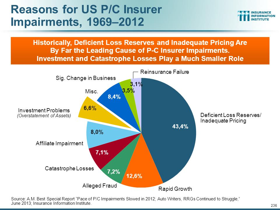 Reasons for US P/C Insurer Impairments, 1969–2012