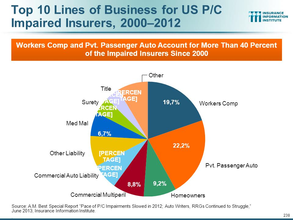 Top 10 Lines of Business for US P/C Impaired Insurers, 2000–2012