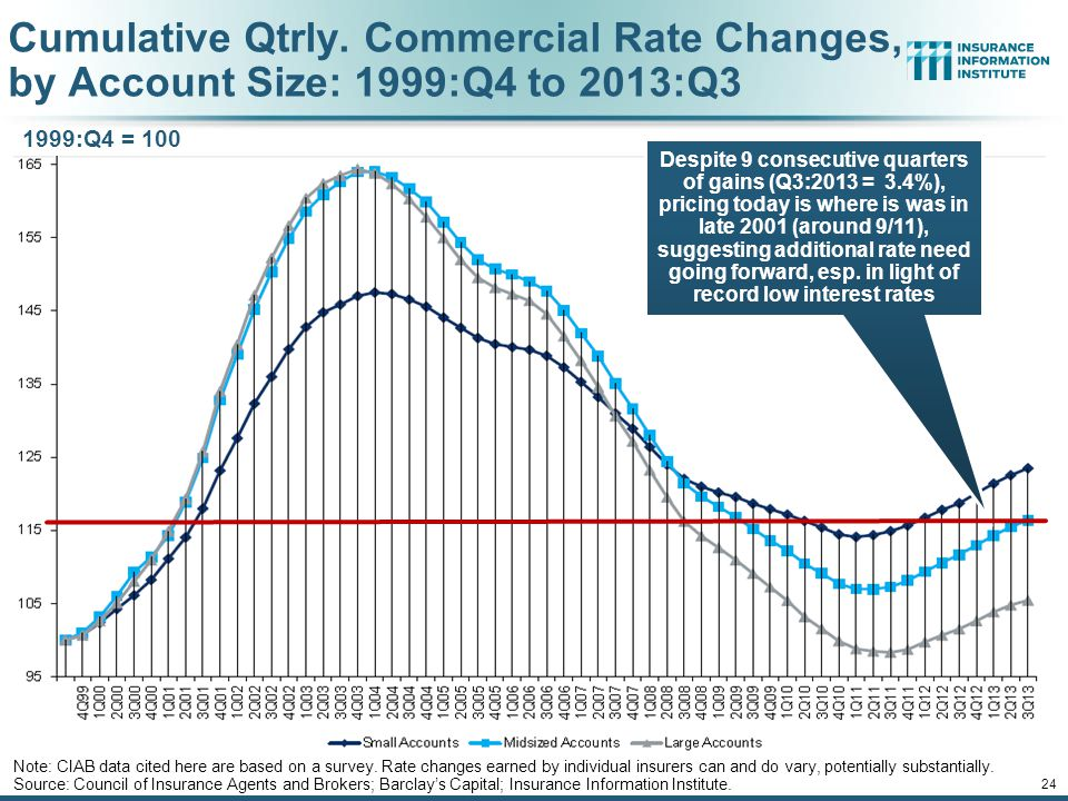 Cumulative Qtrly. Commercial Rate Changes, by Account Size: 1999:Q4 to 2013:Q3