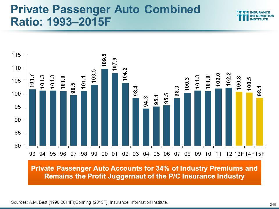 Private Passenger Auto Combined Ratio: 1993–2015F