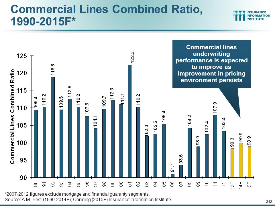 Commercial Lines Combined Ratio, 1990-2015F*