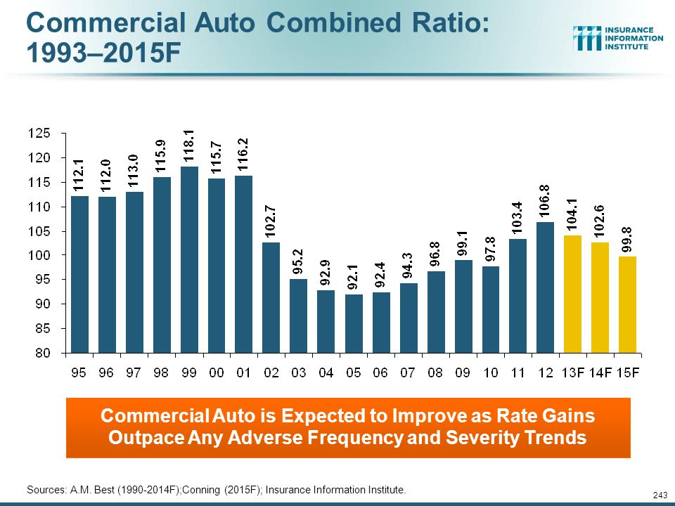 Commercial Auto Combined Ratio: 1993–2015F
