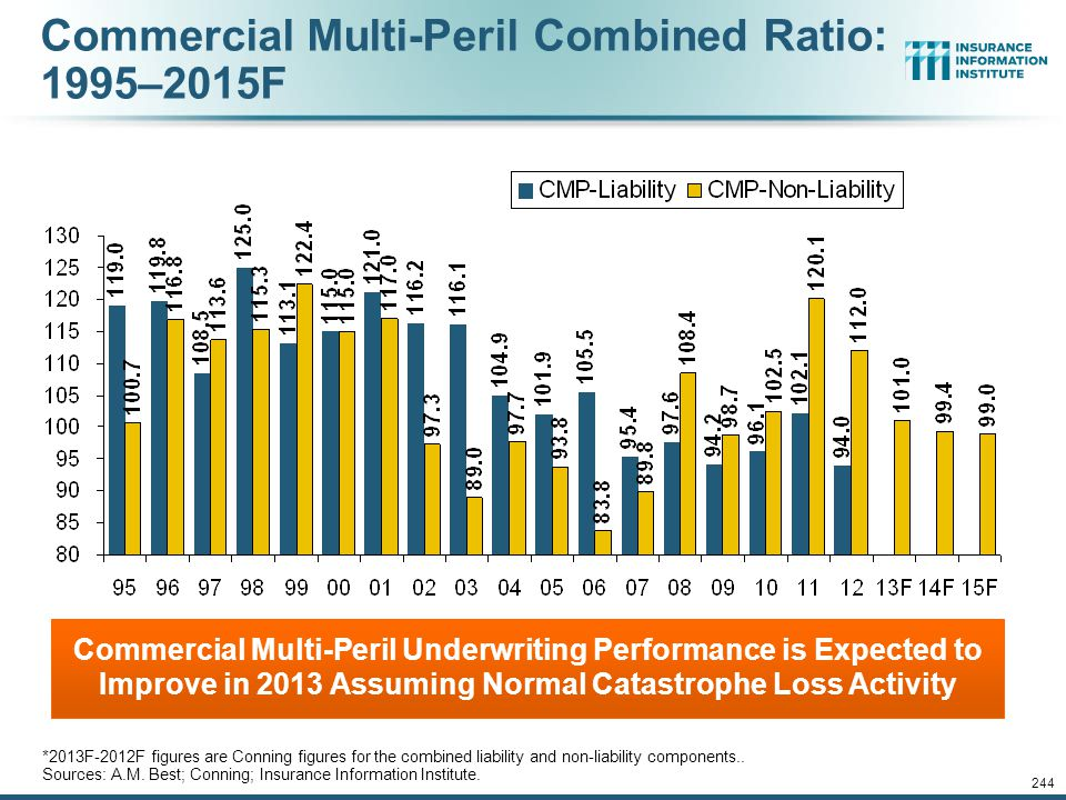 Commercial Multi-Peril Combined Ratio: 1995–2015F