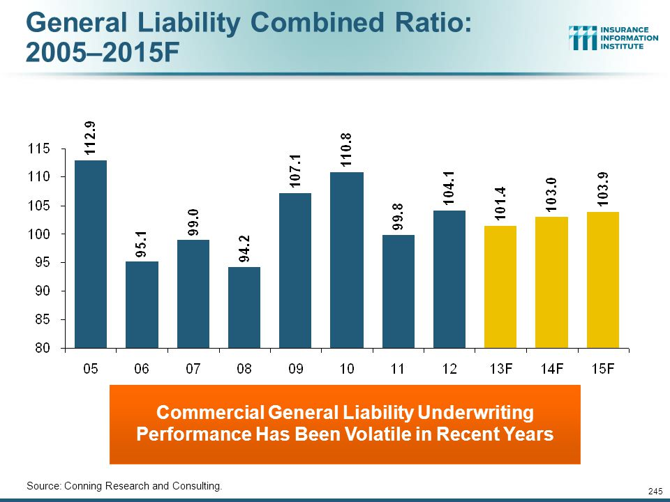 General Liability Combined Ratio: 2005–2015F