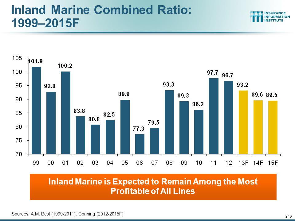 Inland Marine Combined Ratio: 1999–2015F