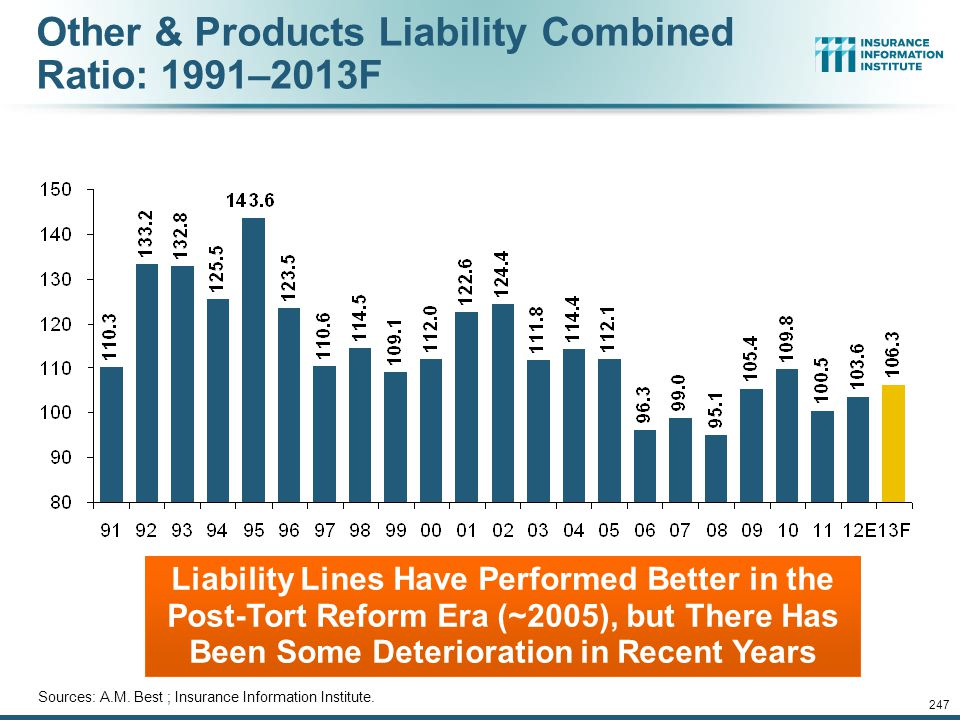 Other & Products Liability Combined Ratio: 1991–2013F