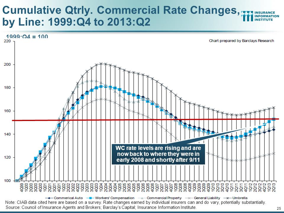 Cumulative Qtrly. Commercial Rate Changes, by Line: 1999:Q4 to 2013:Q2