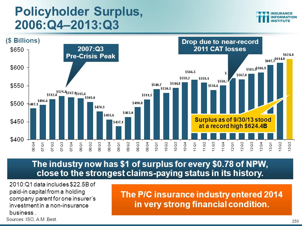 Policyholder Surplus, 2006:Q4–2013:Q3