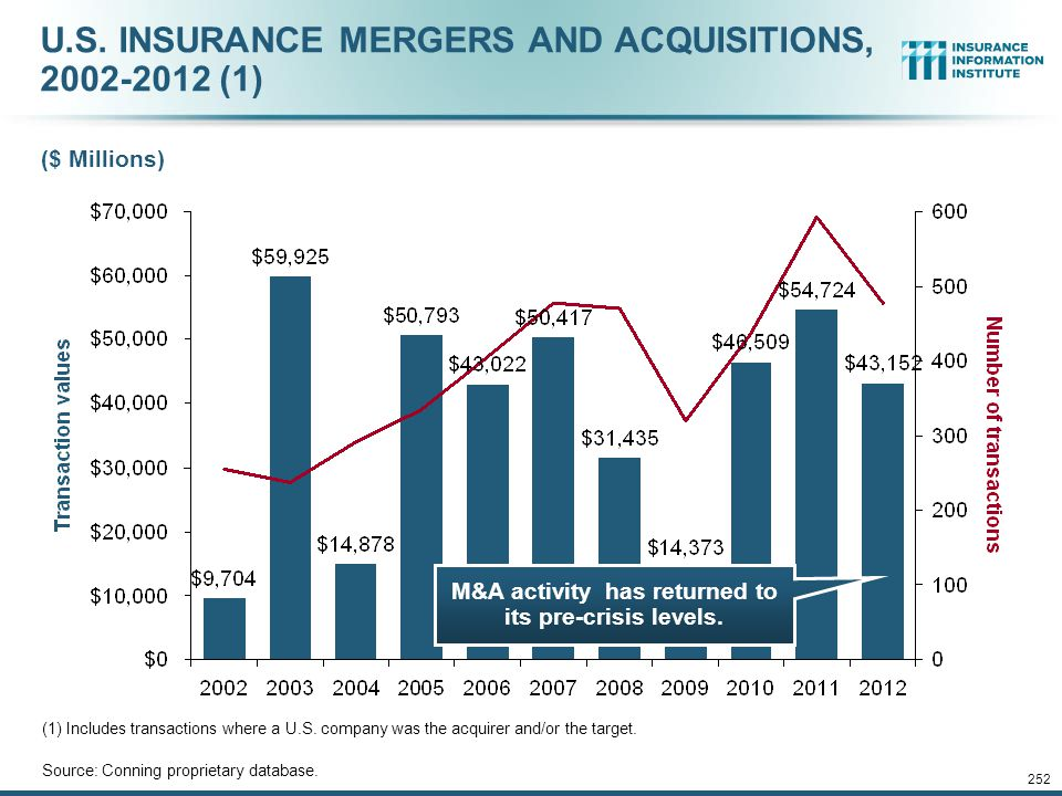 U.S. INSURANCE MERGERS AND ACQUISITIONS, 2002-2012 (1)