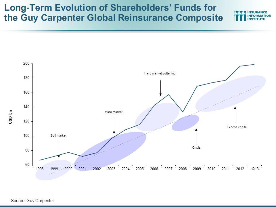 Long-Term Evolution of Shareholders' Funds for the Guy Carpenter Global Reinsurance Composite