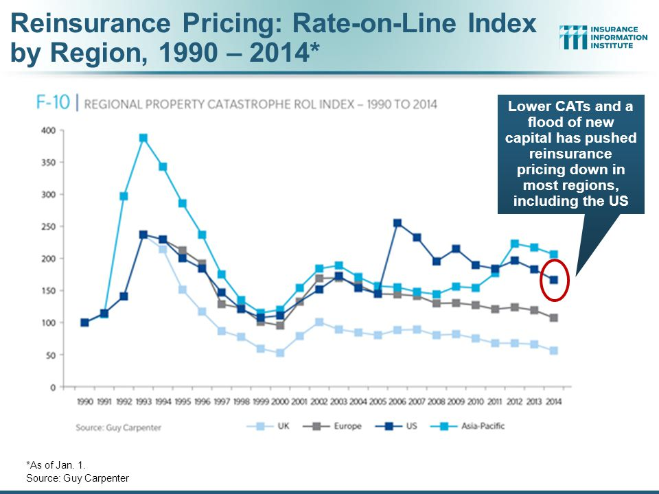 Reinsurance Pricing: Rate-on-Line Index by Region, 1990 – 2014*